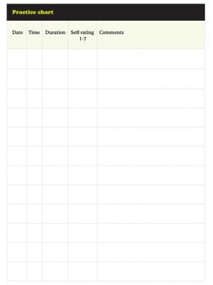 3MT: Practice chart