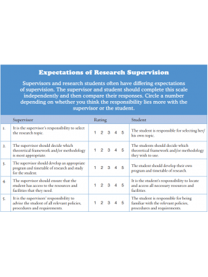 52 Ways to Stay Well: Expectations of Research Supervision