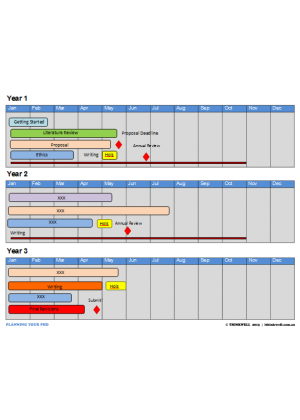 thesis planner